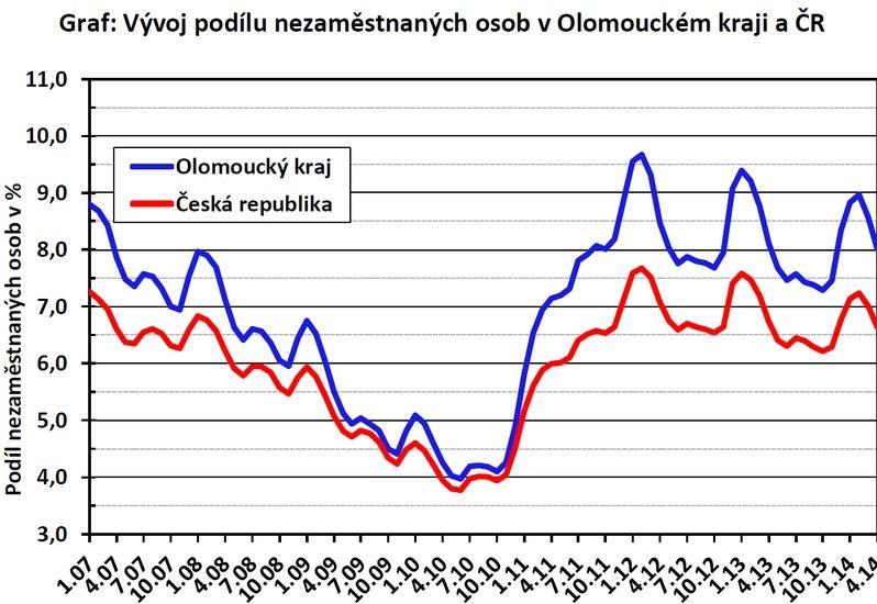 Nezaměstnanost v moravskoslezském kraji 2018
