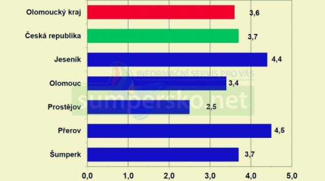 Informace o nezaměstnanosti v Olomouckém kraji