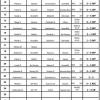 Prostějov - oblastní soutěž                zdroj: V. Malá