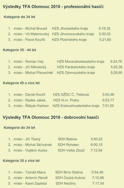 TFA Olomouc 2018 zná své vítěze zdroj : HZS Olk