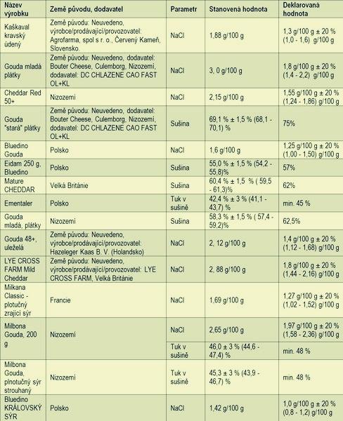 Přehled nevyhovujících sýrů - zpracoval Pavel Kopřiva zdroj: SZPI