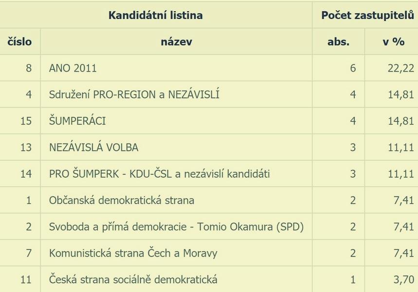 Šumperk - výsledky dle kandidující strany zdroj ČSÚ