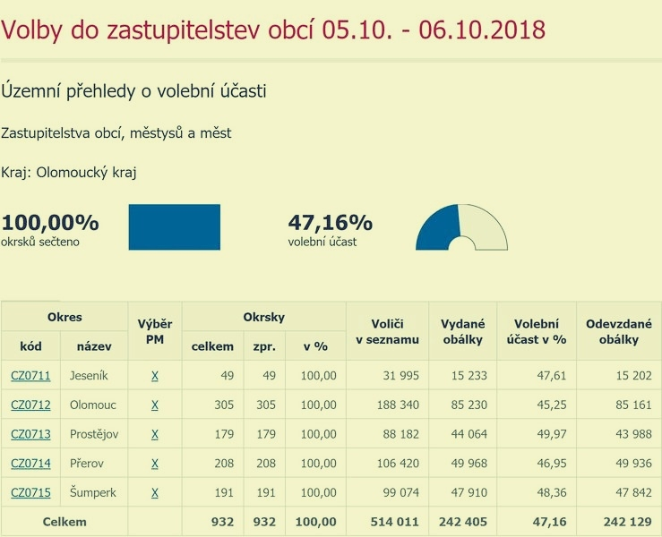 Olomoucký kraj - volební účast zdroj: ČSÚ