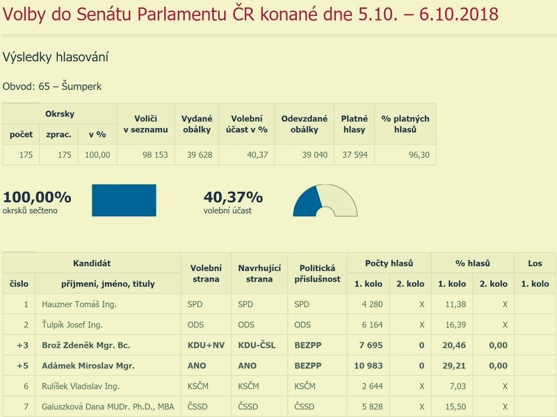 volební obvod č.65 - výsledky 1. kolo zdroj: ČSÚ