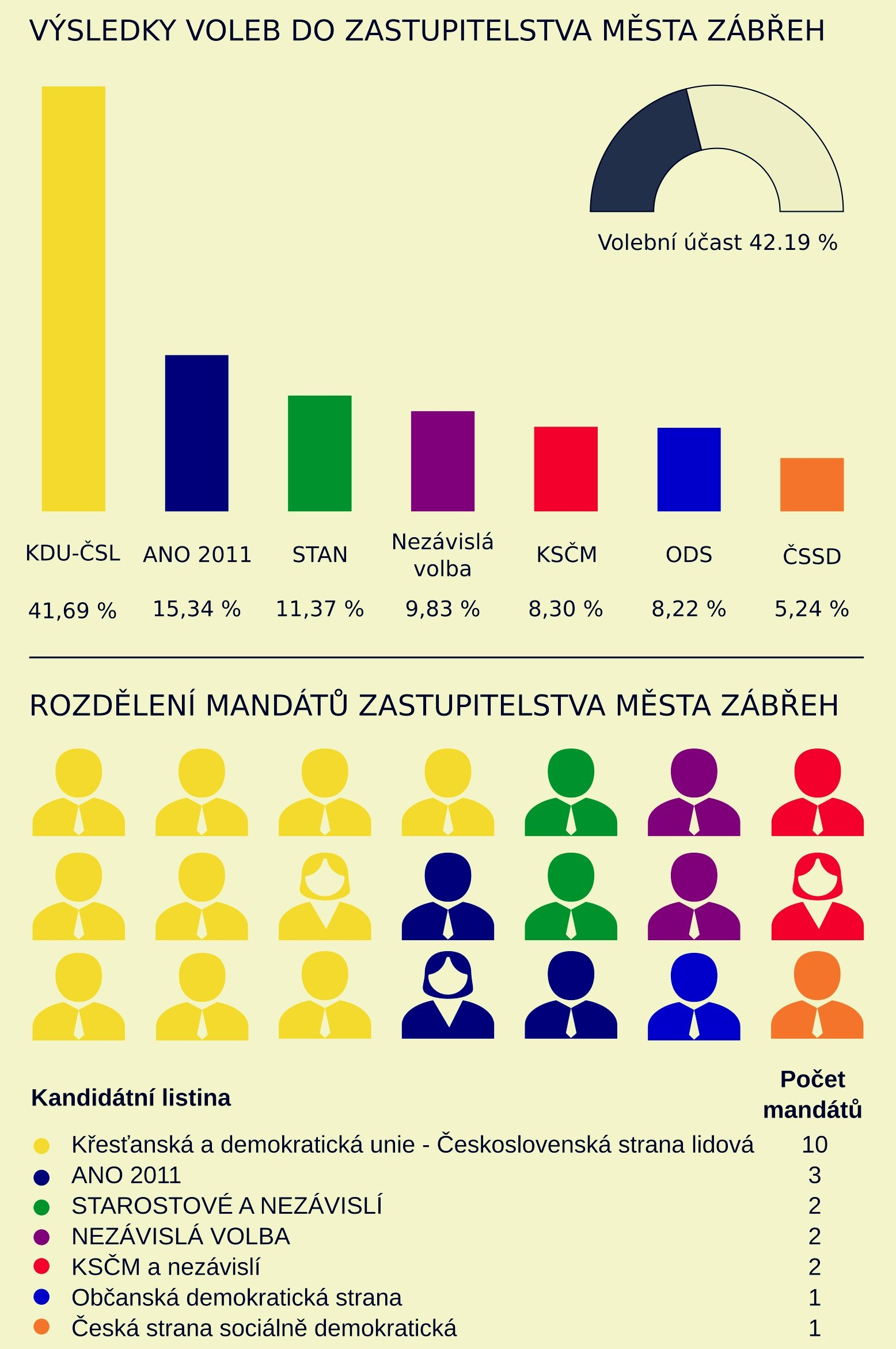 Zábřeh - ZM volby mandáty 2018 zdroj: muz