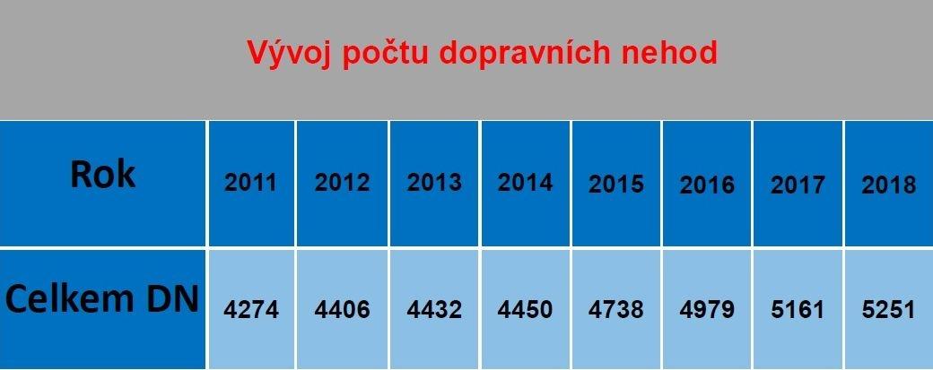 Nehodovost na komunikacích Olomouckého kraje v roce 2018 zdroj: KŘ policie Olomouckého kraje plk. Mgr. Dušan Věženský