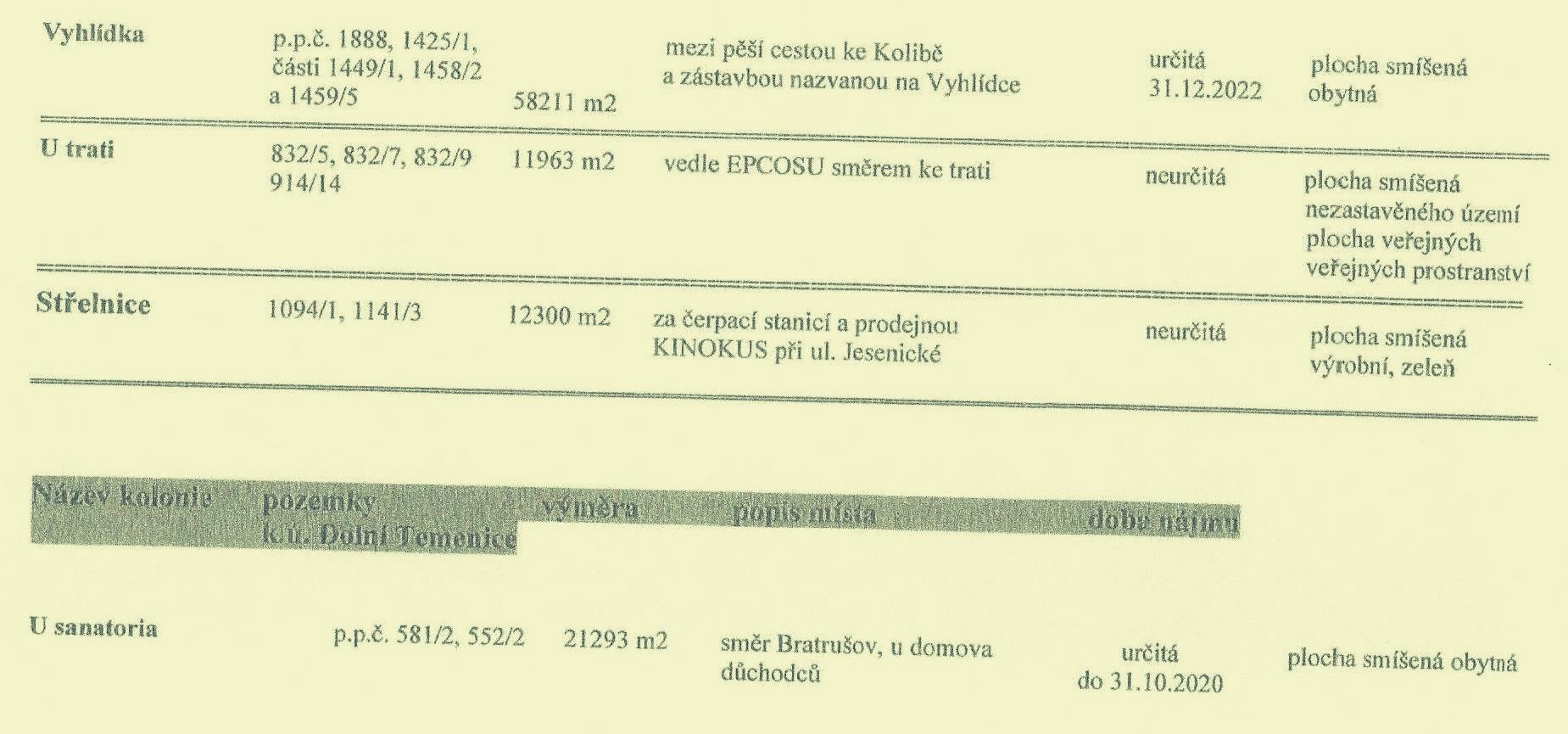 Šumperk - seznam záhrádkářských kolonií zdroj: mus