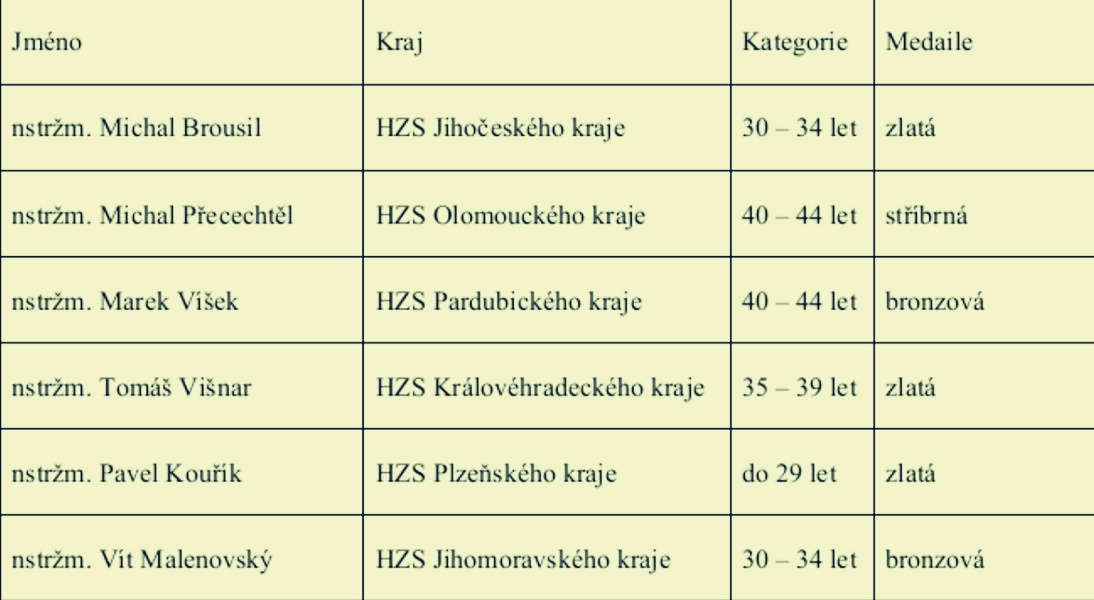 výsledky jednotivců zdroj: GŘ HZS