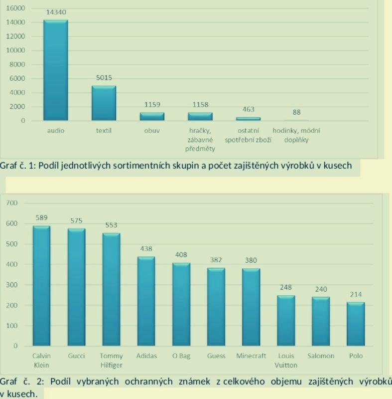 graf zdroj: čoi