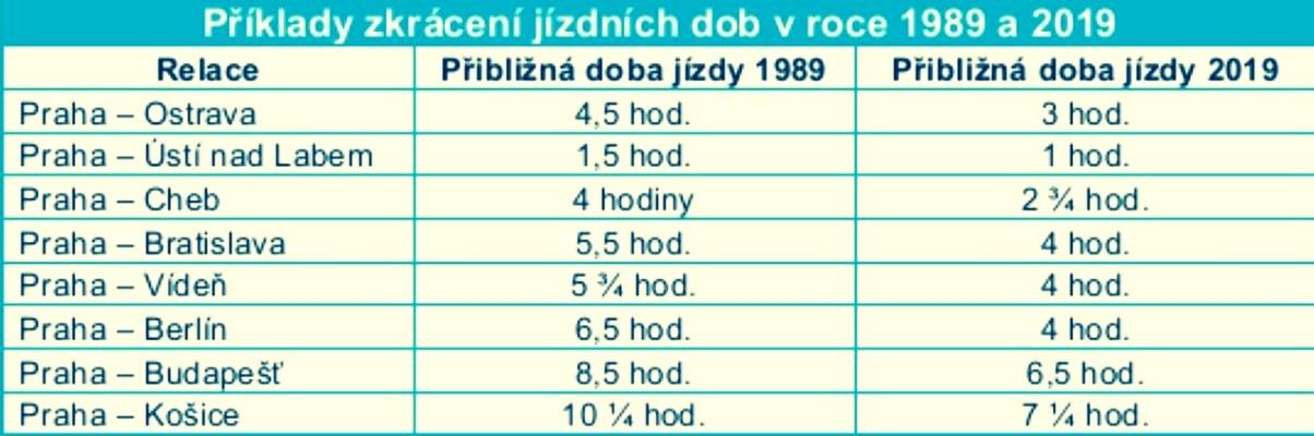 tabulka zdroj: ČD