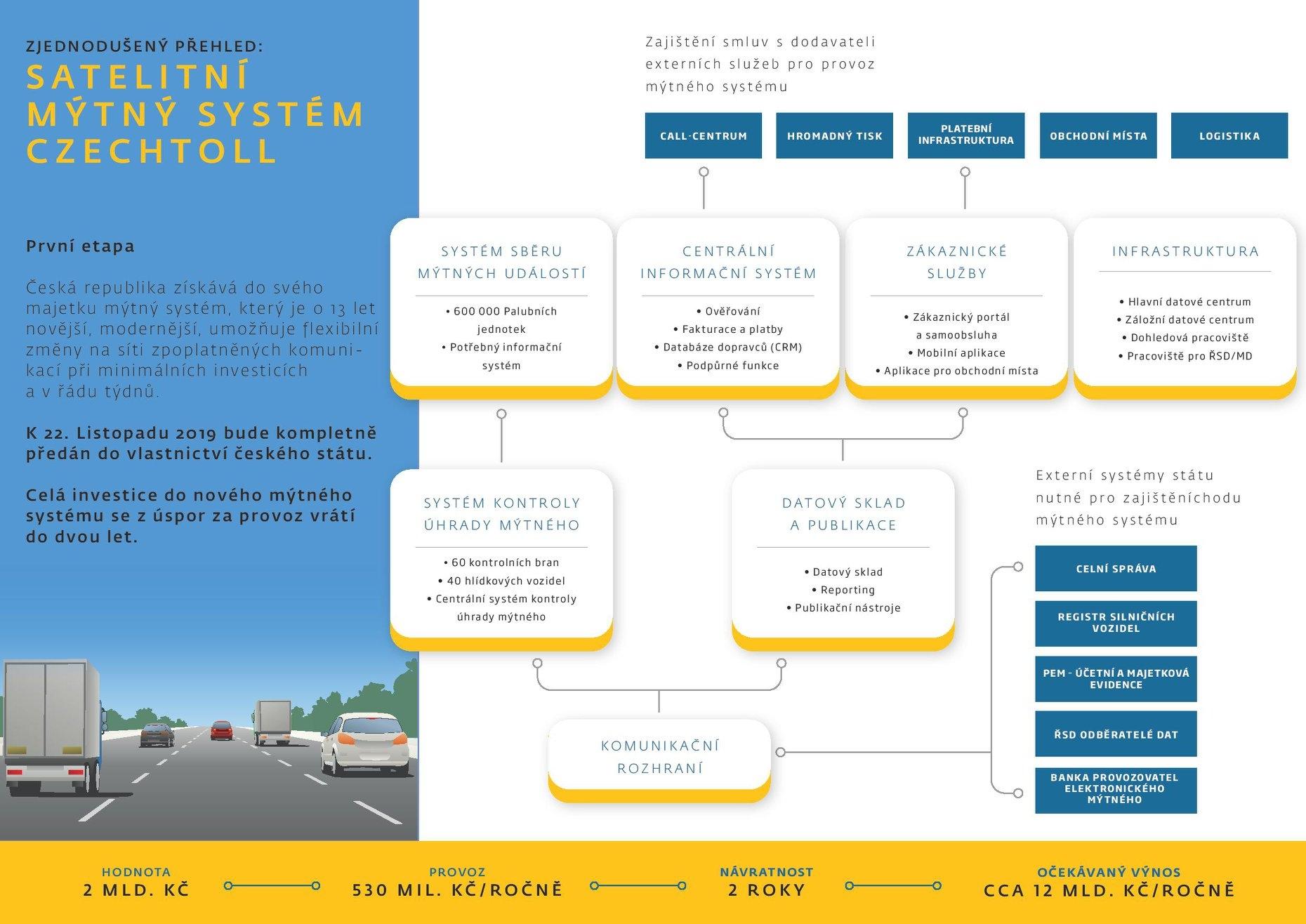 Ředitelství silnic a dálnic převzalo nový mýtný systém zdroj: MD
