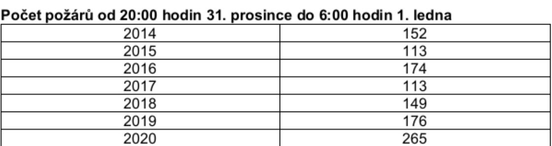 tabulka zdroj: GŘ HZS ČR
