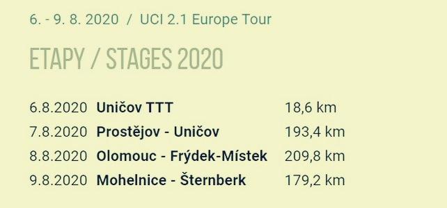 etapy zdroj: Czech Tour