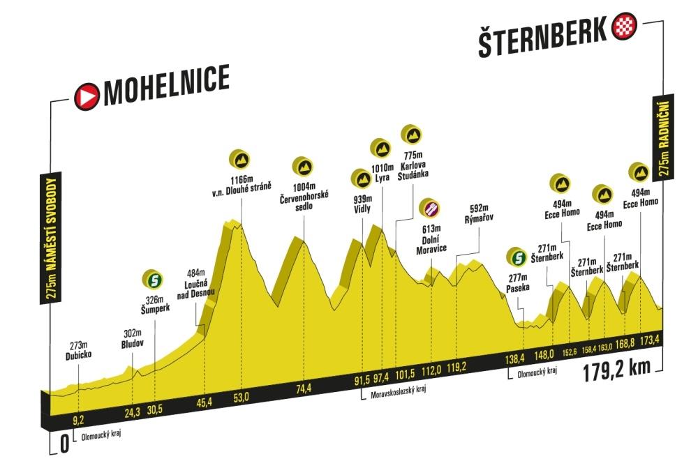 etapa 9.srpna zdroj: Czech Tour