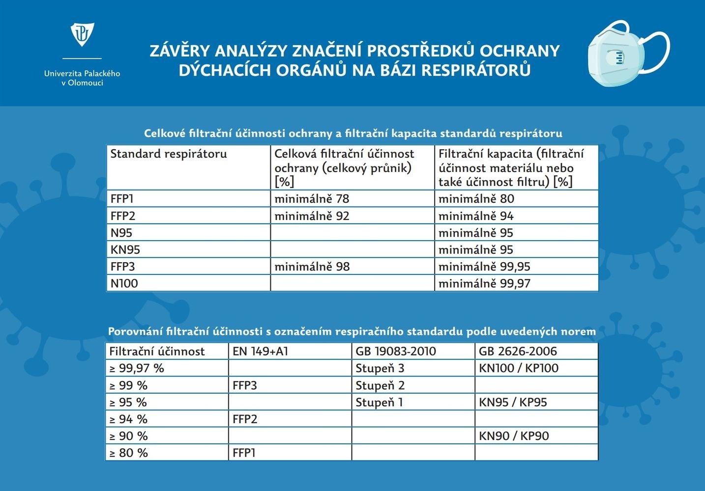 tabulka zdroj: upol.cz