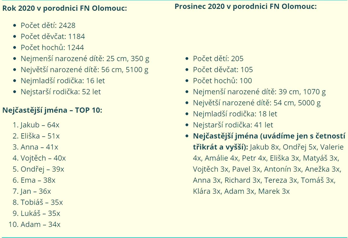 rok 2020 zdroj:FNOL