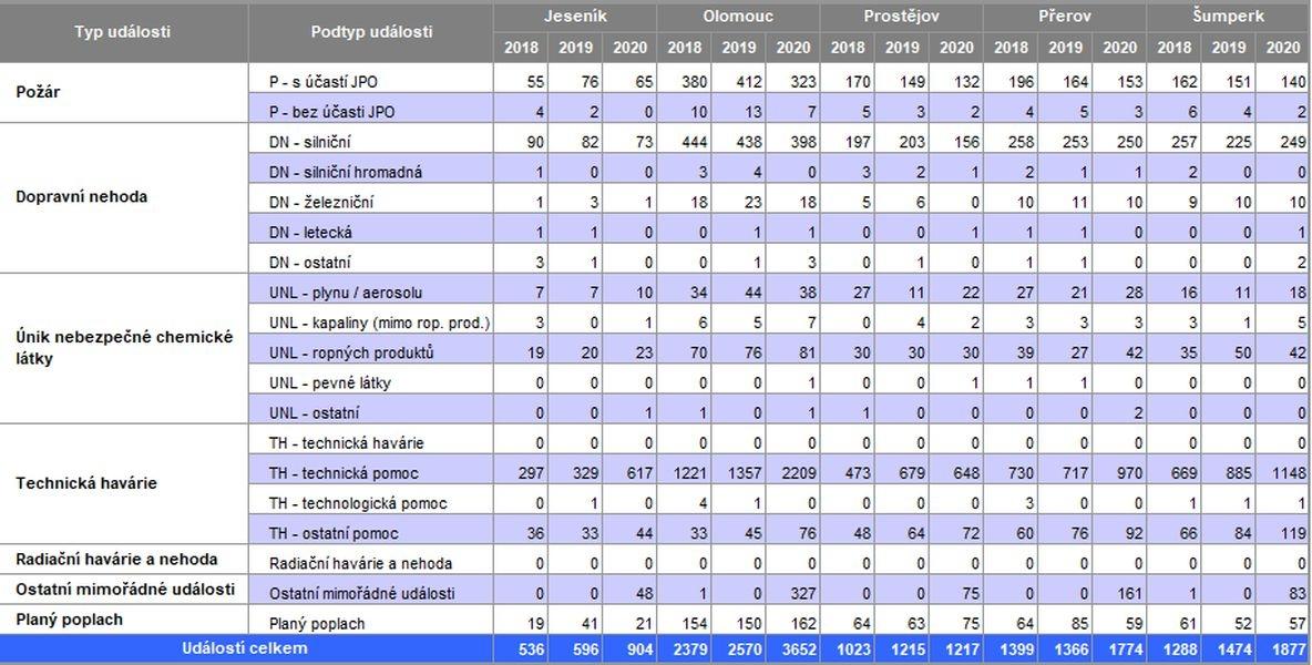 statistika událostí zdroj:HZS OLK