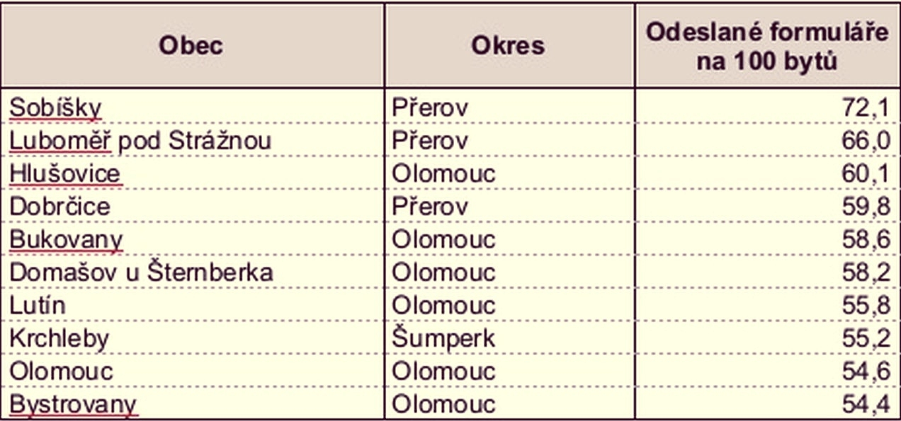 TOP nejaktivnějších v kraji zdroj: ČSSÚ