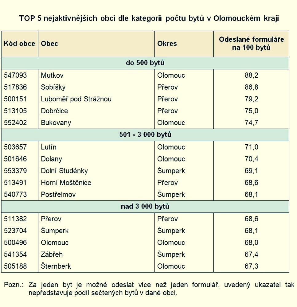 tabulka zdroj:ČSÚ