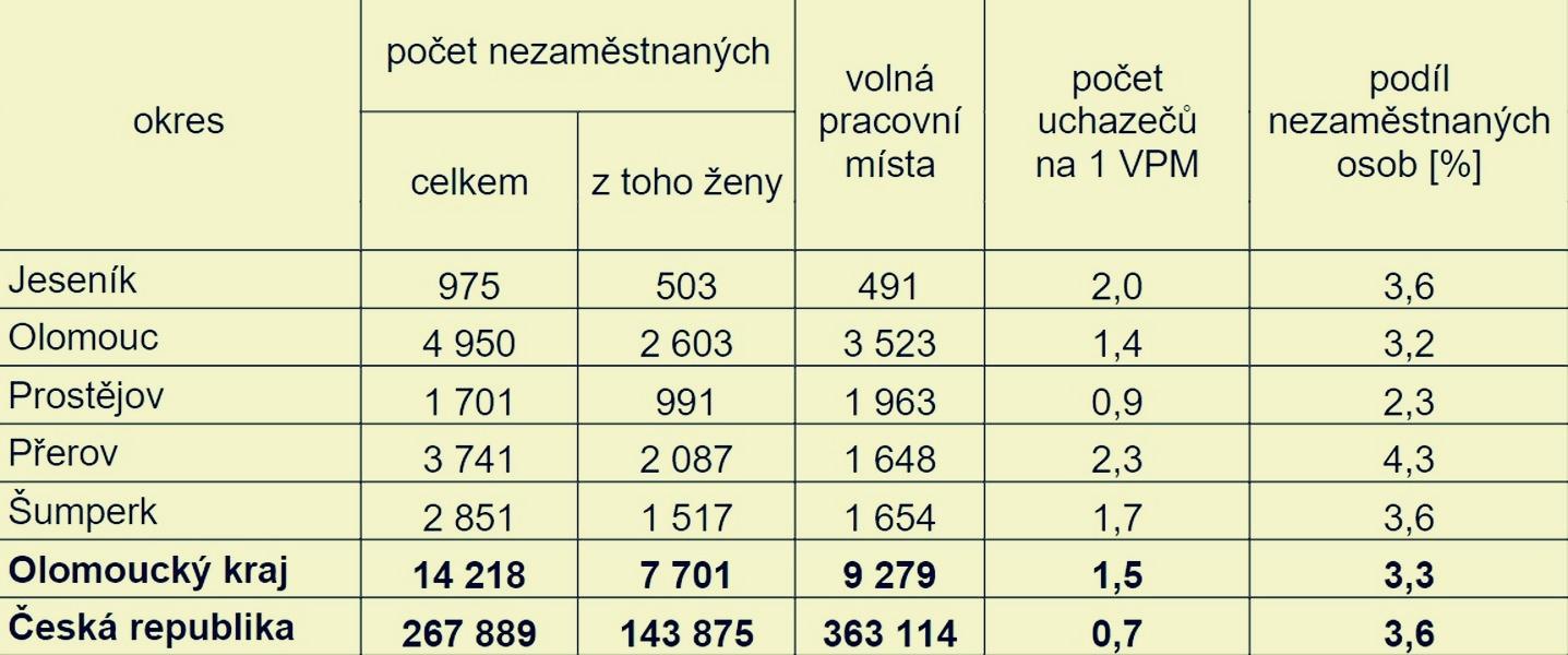 tabulka zdroj: ÚP - Olomoucký kraj